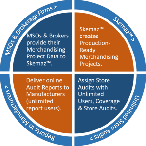 Merchandising Software and Services