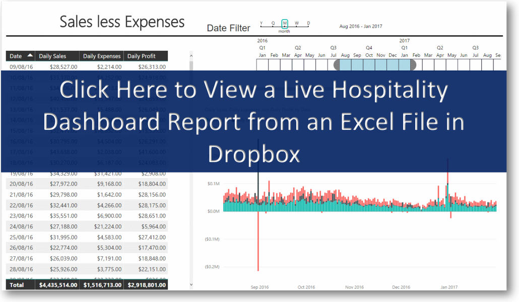 Profit, Sales & Expenses Dashboards