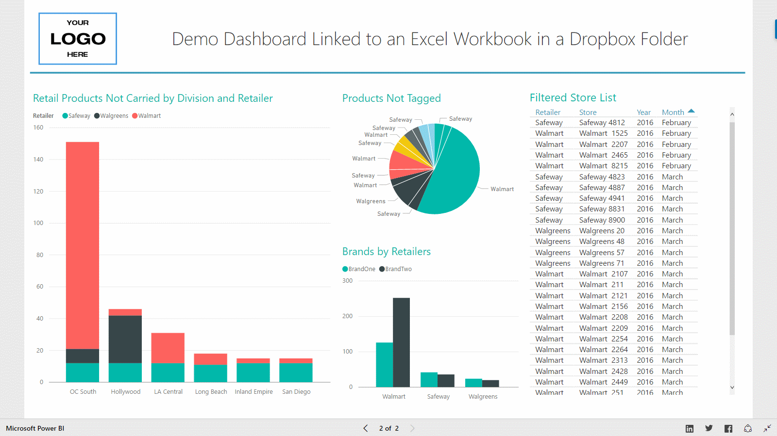 Retail Audit Dashboard Reporting