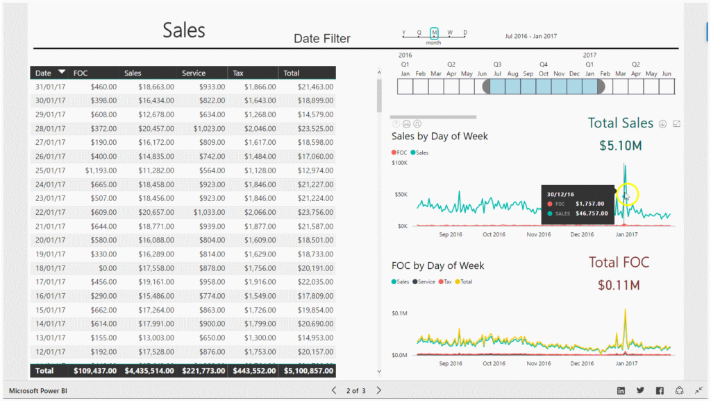 Restaurant Sales Dashboard